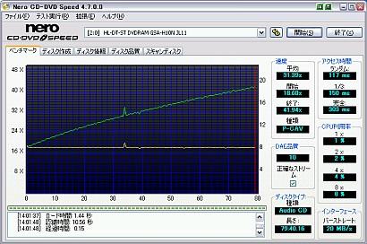 おすすめDVD関連フリーソフト Nero CD-DVD Speed ドライブベンチマークテストソフト